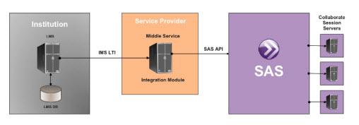 LTI Integration Architecture.jpg