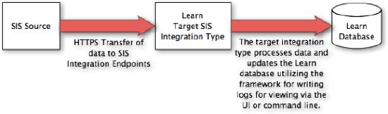 SIS Framework Overview | Blackboard Help
