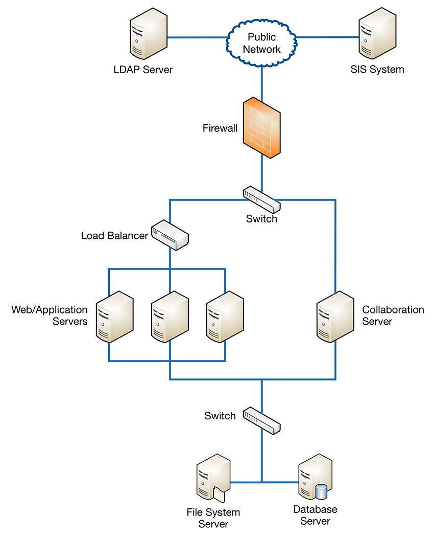 Load balancing blackboard help a network switch is used to handle communications from the client machines to the application servers and the collaboration server publicscrutiny Images