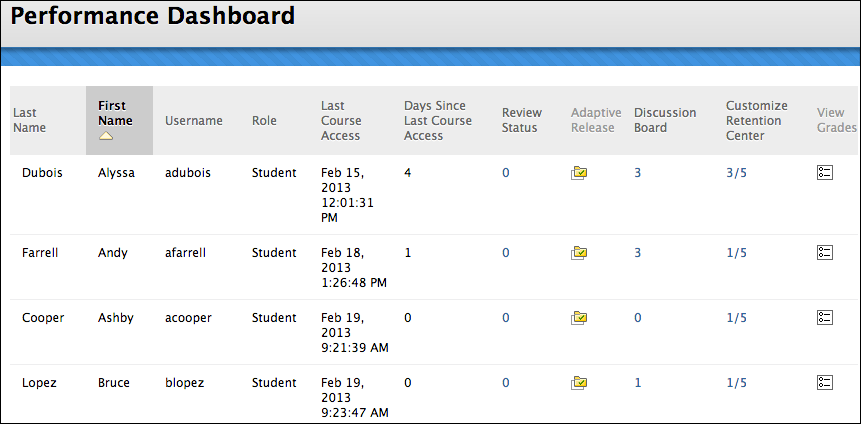 image showing performance dashboard