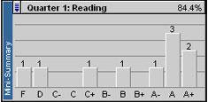 File:en-us/Edline/050_Gradebooks/020_Easy_Grade_Pro_(EGP)/100_Using_Summaries/MiniSummary_Class.jpg