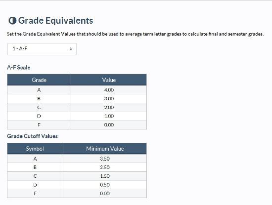 grade-equivalent-scales-grade-cut-offs.jpg